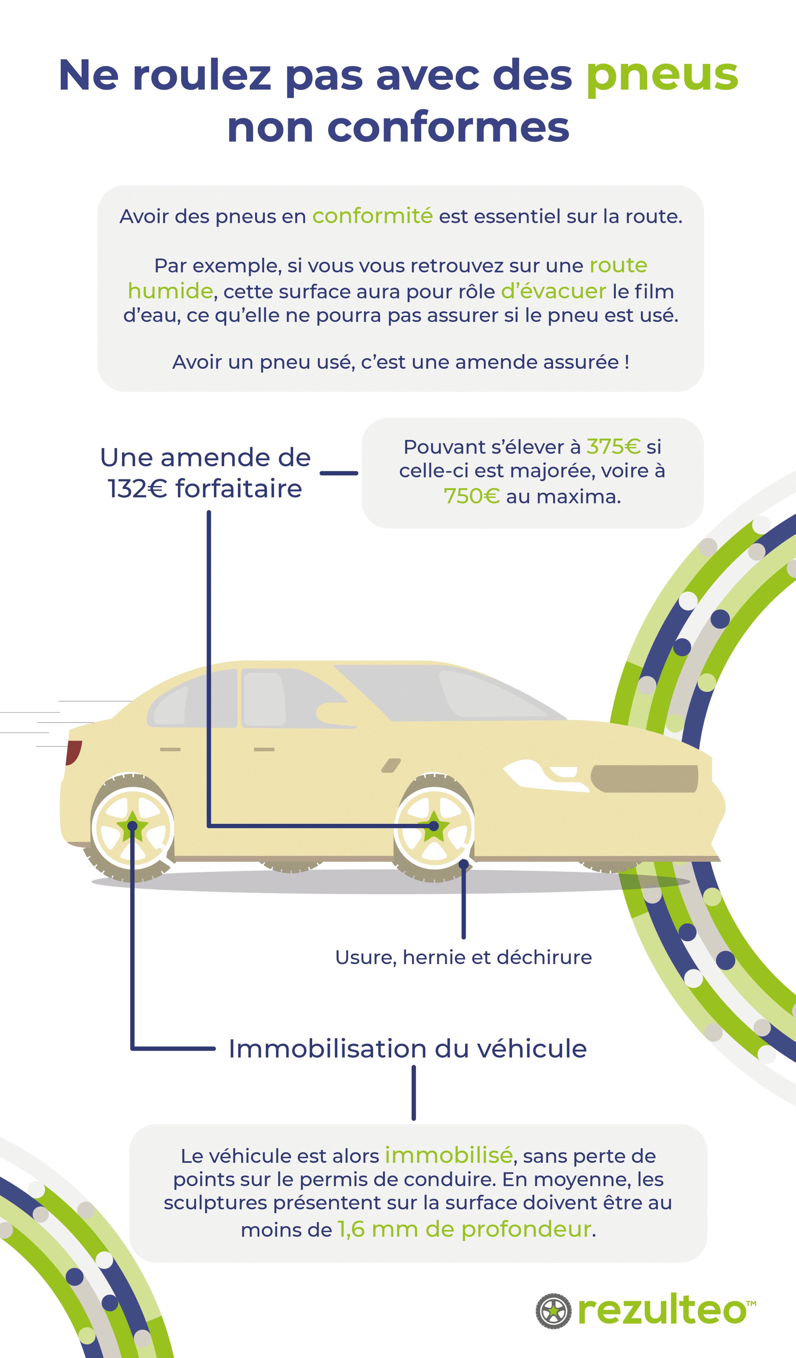 Usure du pneu : amende pour pneu lisse, pneu usé : hernie pneu, déchirure...