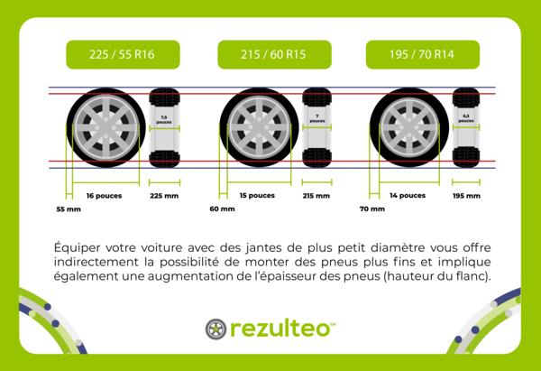 Tailles différentes de pneus et de jantes quand on change la dimension des pneus été et hiver